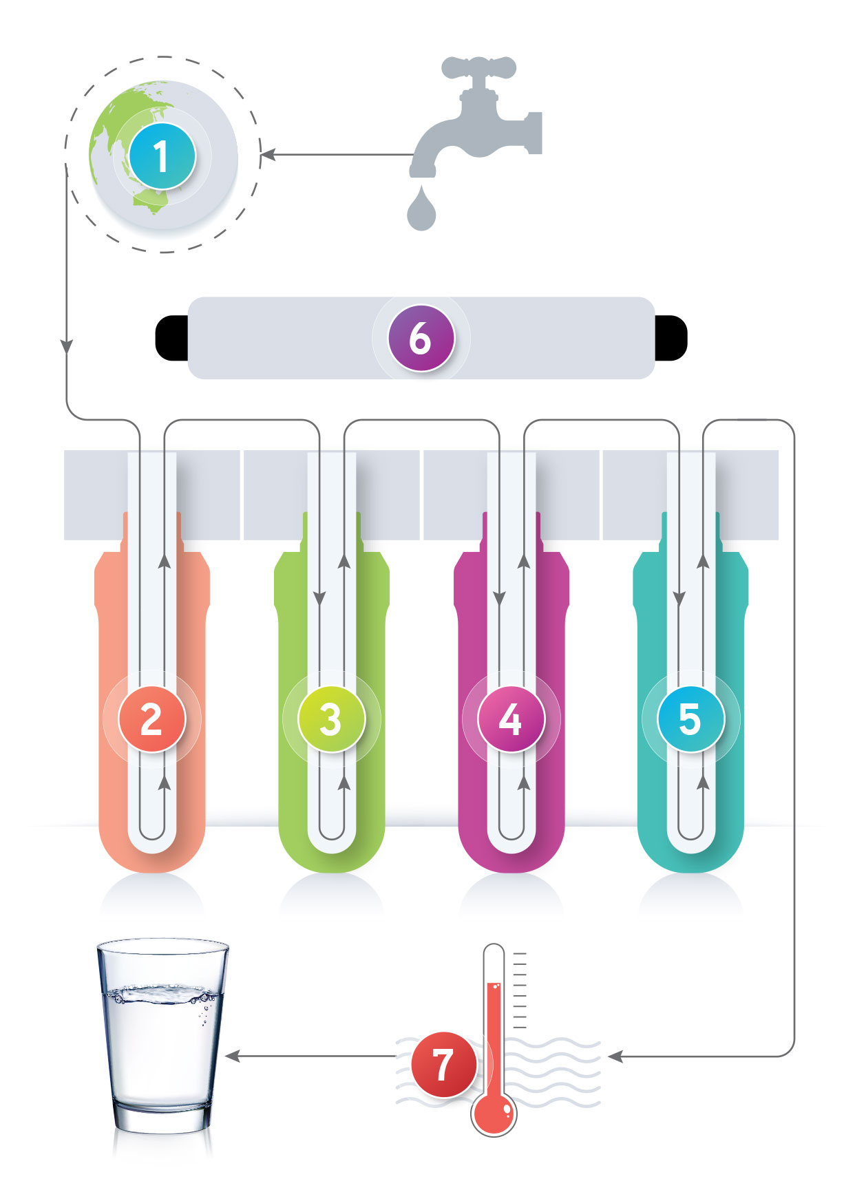 the science behind wonder water 7 stages